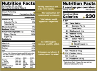 Changes to Nutrition Labels